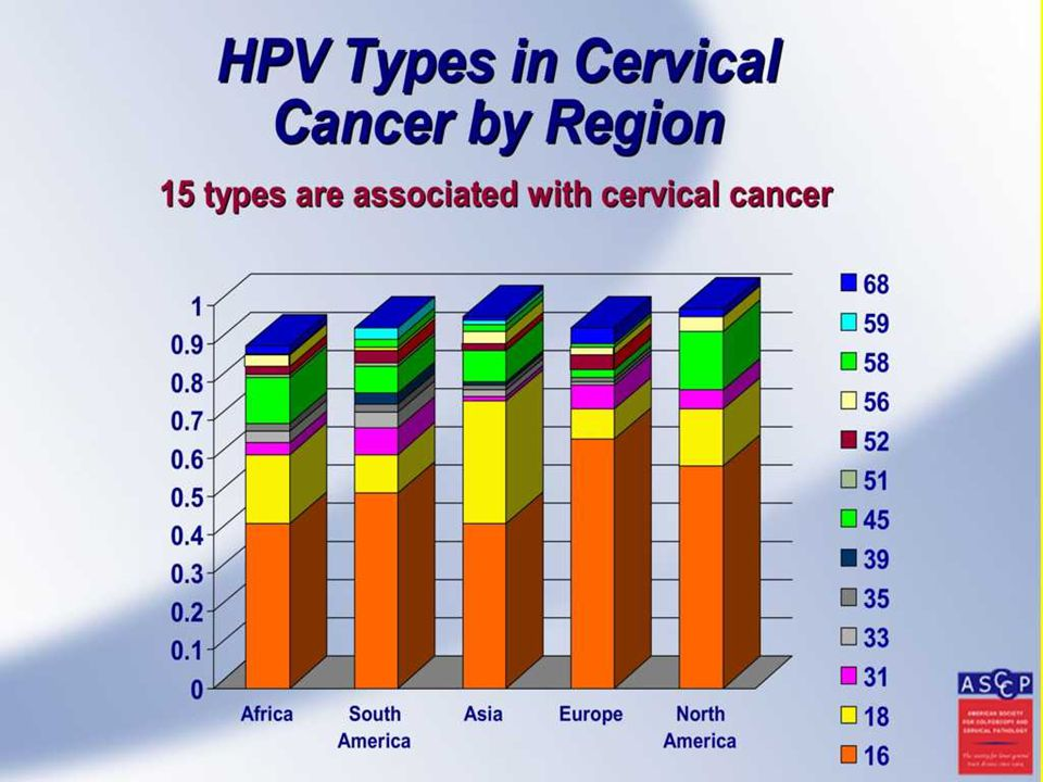 Using this highly sensitive PCR method HPV DNA was detected from 90% or more of the cervical cancers from all of the geographic regions. Importantly, just two high-risk types of HPV (HPV 16 and 18) accounted for about two-thirds of cervical cancers - irrespective of the geographic region of the world from which the cancers were obtained. This has very profound implications since it means that a vaccine directed against just these types of HPV could prevent the majority of cervical cancers.