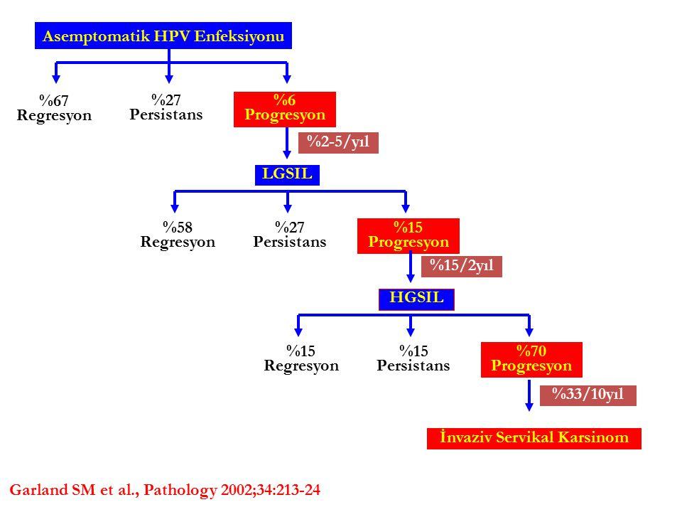 Asemptomatik HPV Enfeksiyonu İnvaziv Servikal Karsinom