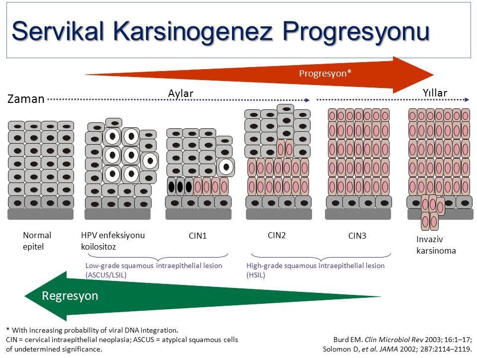 Servikal Karsinogenez Progresyonu