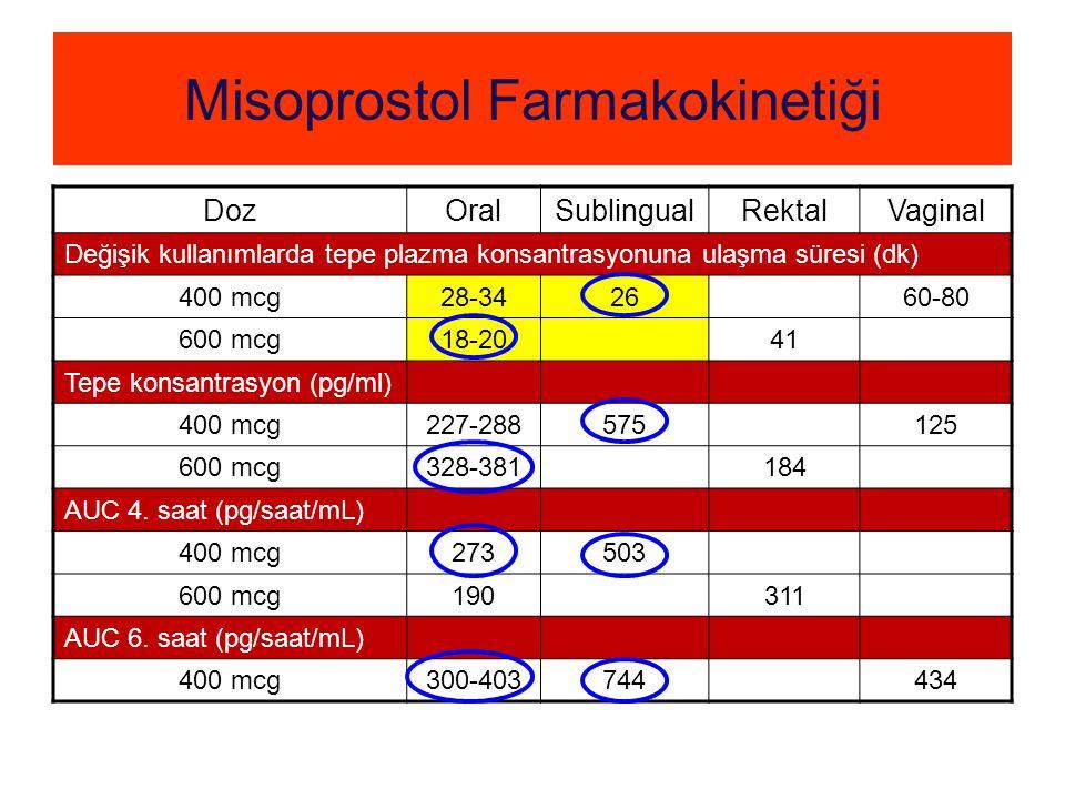 Misoprostol Farmakokinetiği