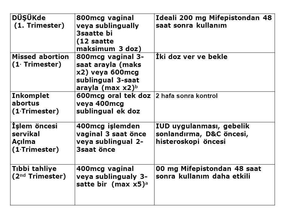 DÜŞÜKde (1. Trimester) 800mcg vaginal veya sublingually 3saatte bi. (12 saatte maksimum 3 doz) Ideali 200 mg Mifepistondan 48 saat sonra kullanım.