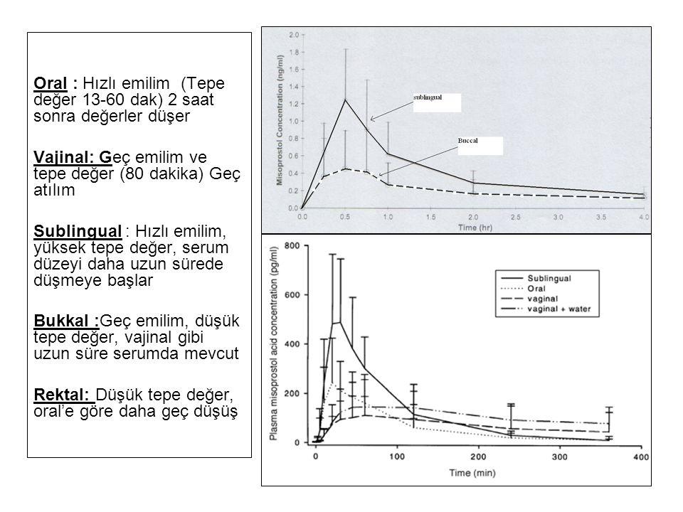Oral : Hızlı emilim (Tepe değer 13-60 dak) 2 saat sonra değerler düşer
