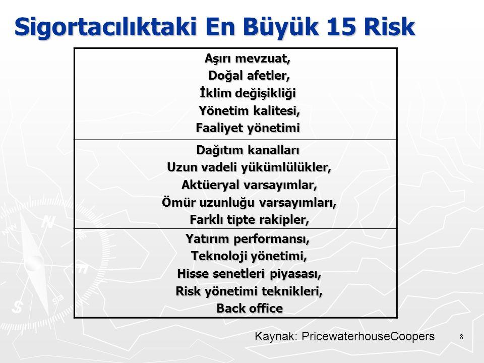 Sigortacılıktaki En Büyük 15 Risk