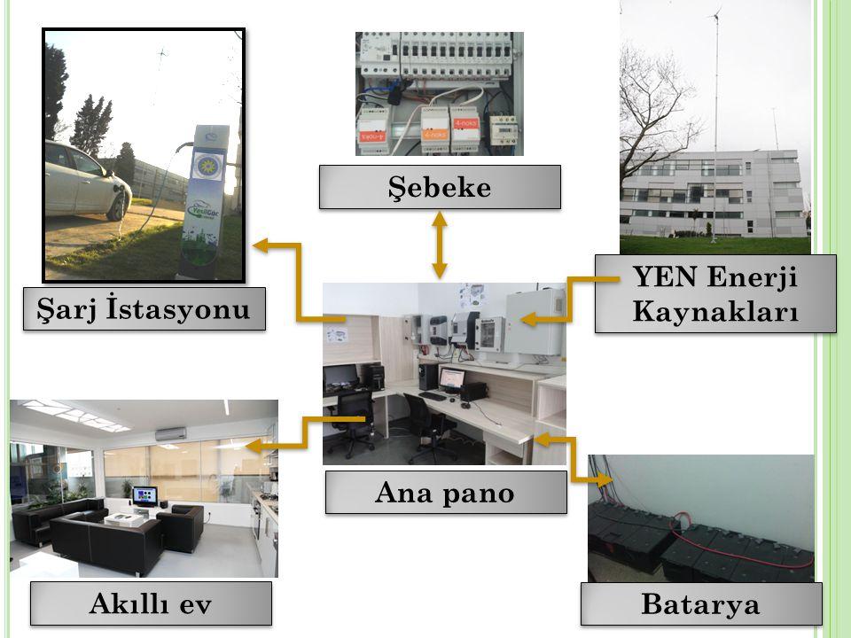 Şebeke YEN Enerji Kaynakları Şarj İstasyonu Ana pano Akıllı ev Batarya