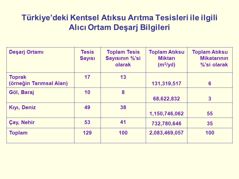 Türkiye'deki Kentsel Atıksu Arıtma Tesisleri ile ilgili Alıcı Ortam Deşarj Bilgileri