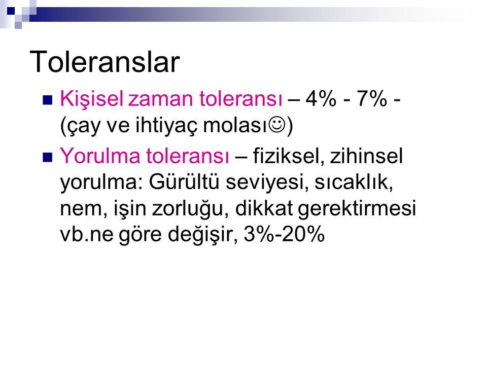 Toleranslar Kişisel zaman toleransı – 4% - 7% - (çay ve ihtiyaç molası)