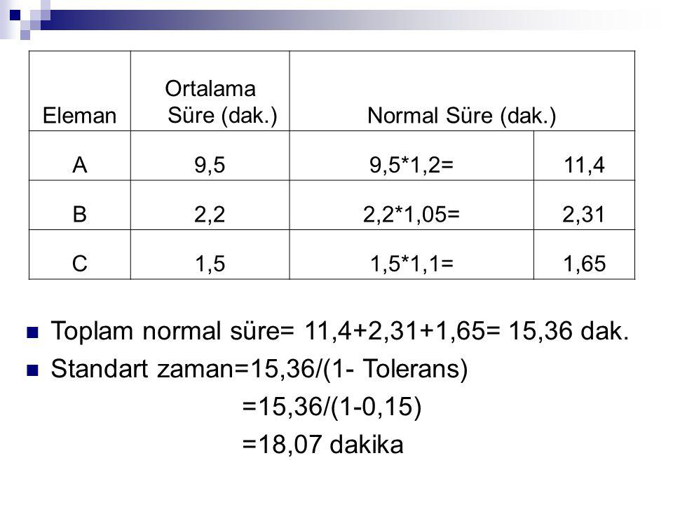 Toplam normal süre= 11,4+2,31+1,65= 15,36 dak.