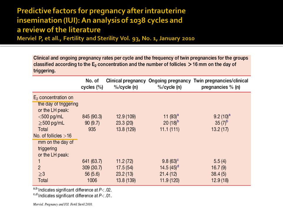 Predictive factors for pregnancy after intrauterine insemination (IUI): An analysis of 1038 cycles and a review of the literature Merviel P, et all., Fertility and Sterility Vol.