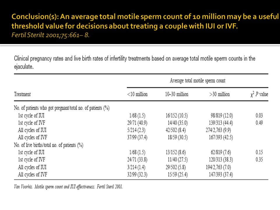Conclusion(s): An average total motile sperm count of 10 million may be a useful threshold value for decisions about treating a couple with IUI or IVF.