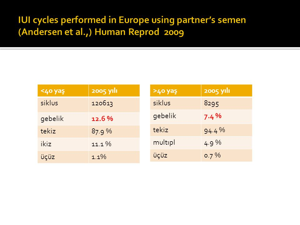 IUI cycles performed in Europe using partner's semen (Andersen et al
