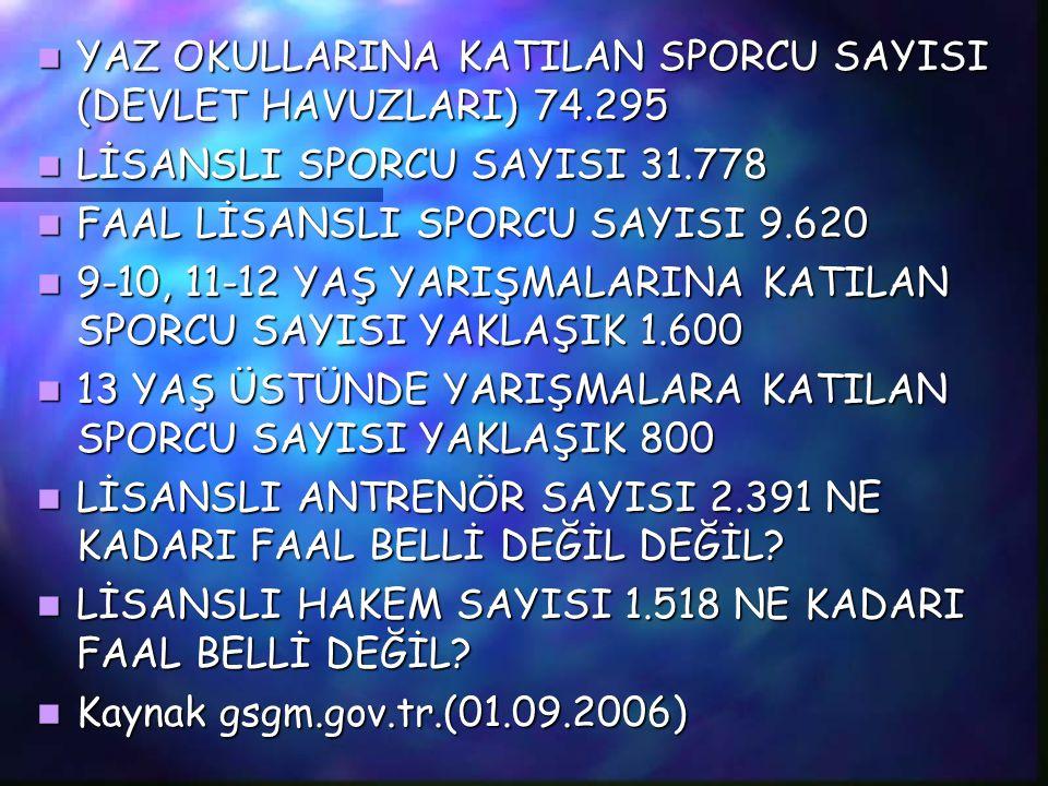 YAZ OKULLARINA KATILAN SPORCU SAYISI (DEVLET HAVUZLARI) 74.295