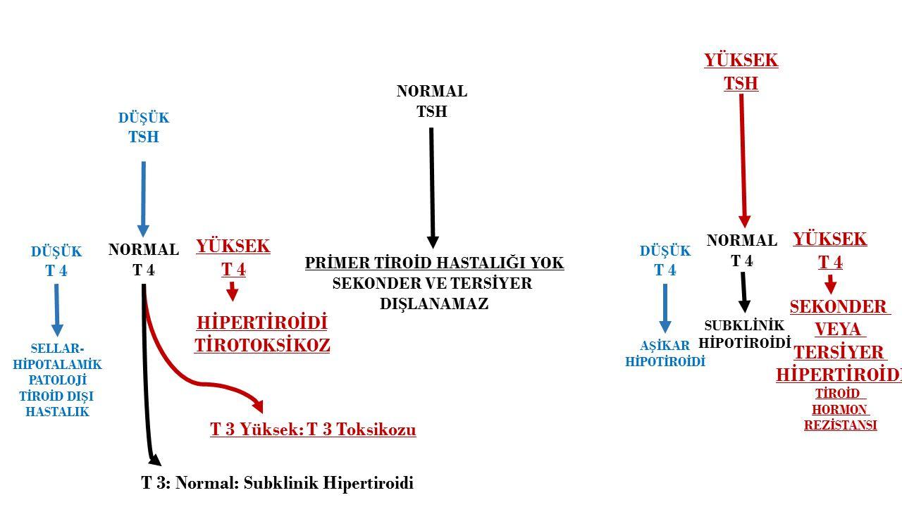 PRİMER TİROİD HASTALIĞI YOK T 3: Normal: Subklinik Hipertiroidi