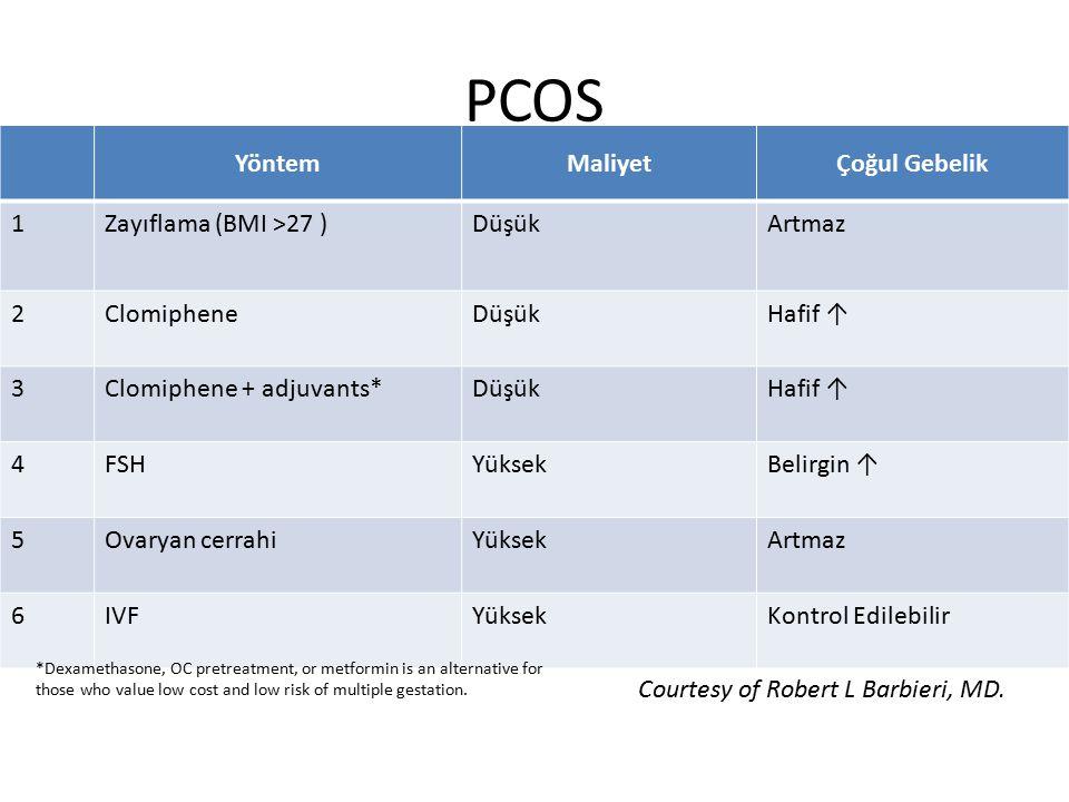 PCOS Yöntem Maliyet Çoğul Gebelik 1 Zayıflama (BMI >27 ) Düşük