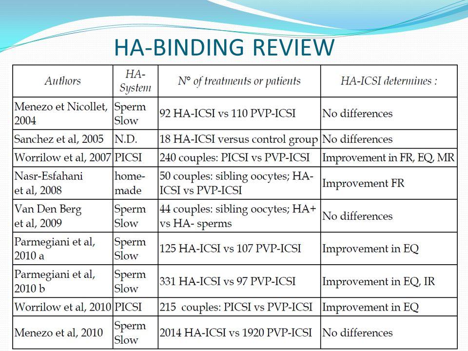 HA-BINDING REVIEW Genel olarak fertilizasyon oranı ve embriyo kalitesinde iyileşme gözleniyor.