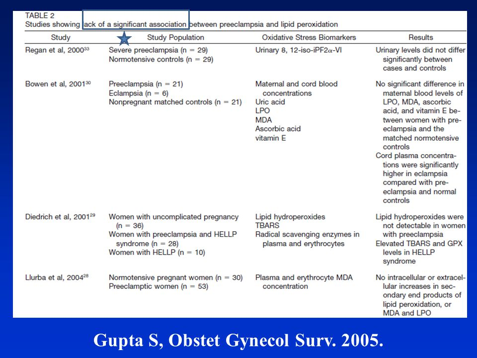 Gupta S, Obstet Gynecol Surv. 2005.