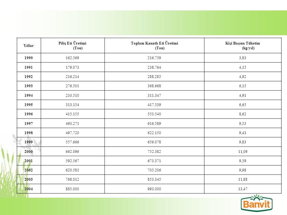 Piliç Eti Üretimi (Ton) Toplam Kanatlı Eti Üretimi (Ton)