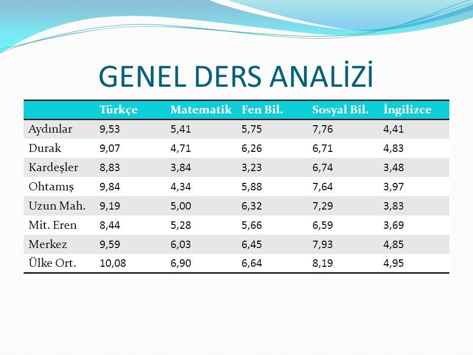 GENEL DERS ANALİZİ Türkçe Matematik Fen Bil. Sosyal Bil. İngilizce