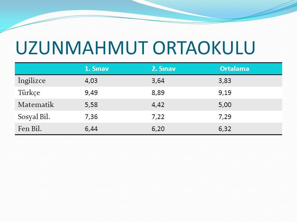 UZUNMAHMUT ORTAOKULU 1. Sınav 2. Sınav Ortalama İngilizce 4,03 3,64