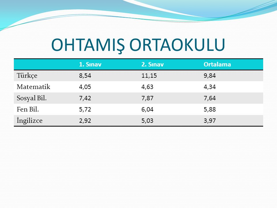 OHTAMIŞ ORTAOKULU 1. Sınav 2. Sınav Ortalama Türkçe 8,54 11,15 9,84