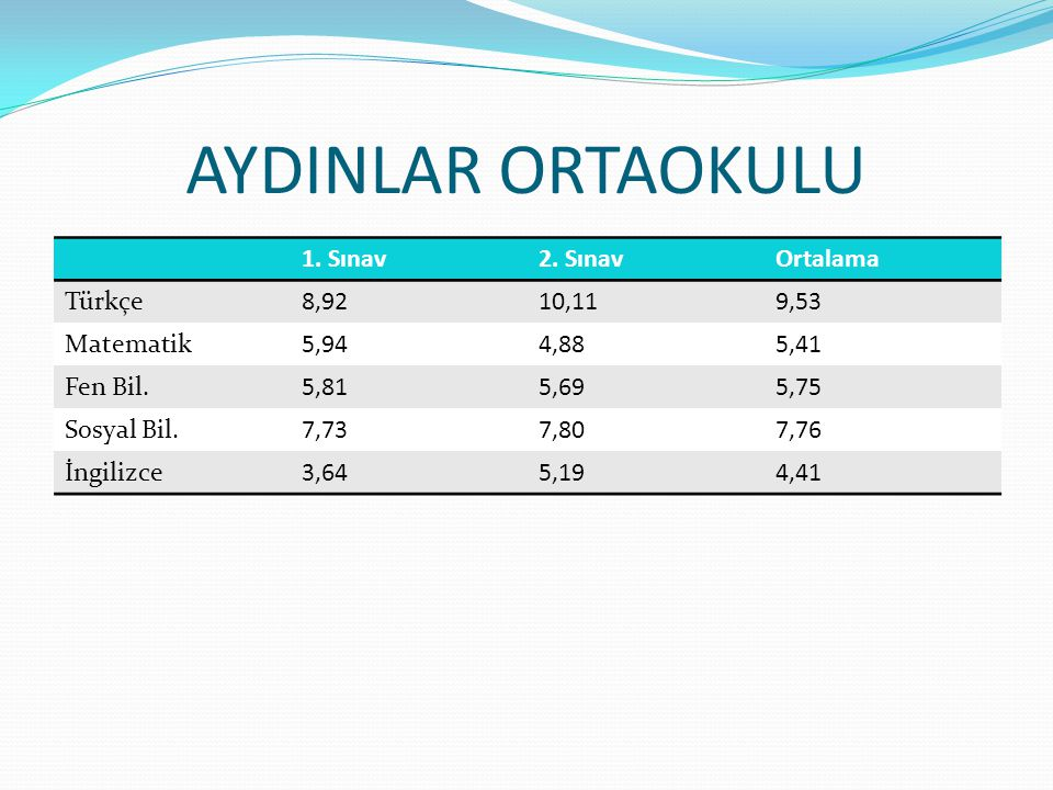 AYDINLAR ORTAOKULU 1. Sınav 2. Sınav Ortalama Türkçe 8,92 10,11 9,53