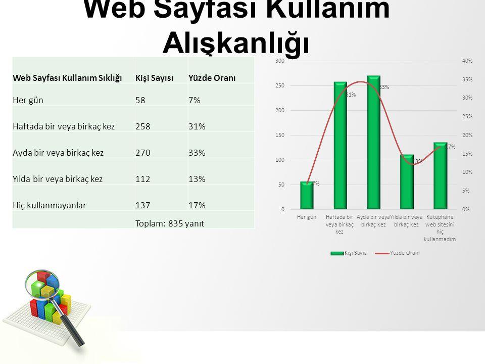 Web Sayfası Kullanım Alışkanlığı