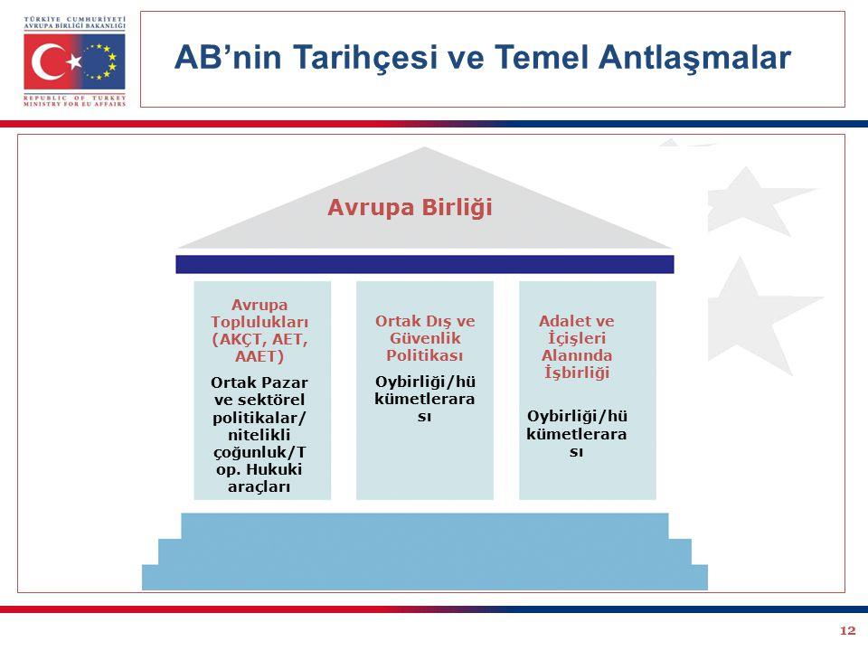 AB'nin Tarihçesi ve Temel Antlaşmalar