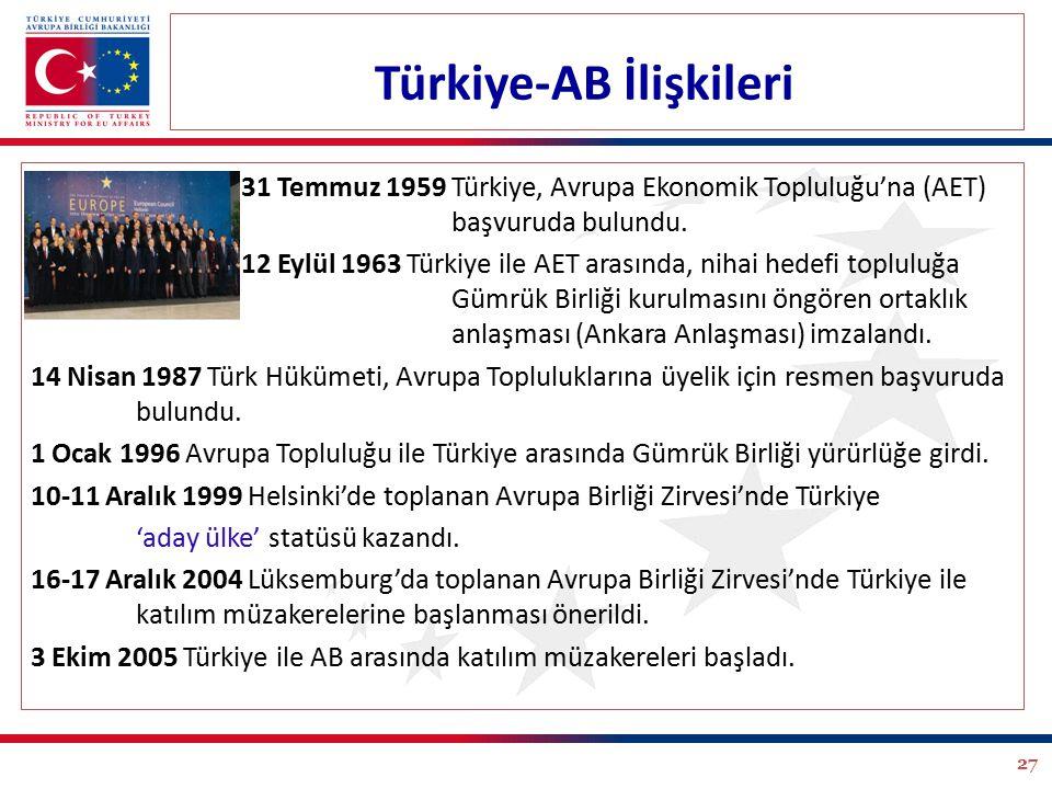 Türkiye-AB İlişkileri