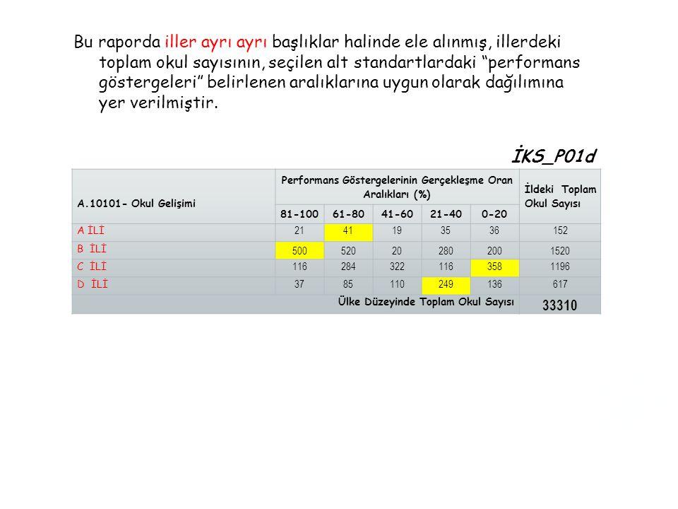 Performans Göstergelerinin Gerçekleşme Oran Aralıkları (%)