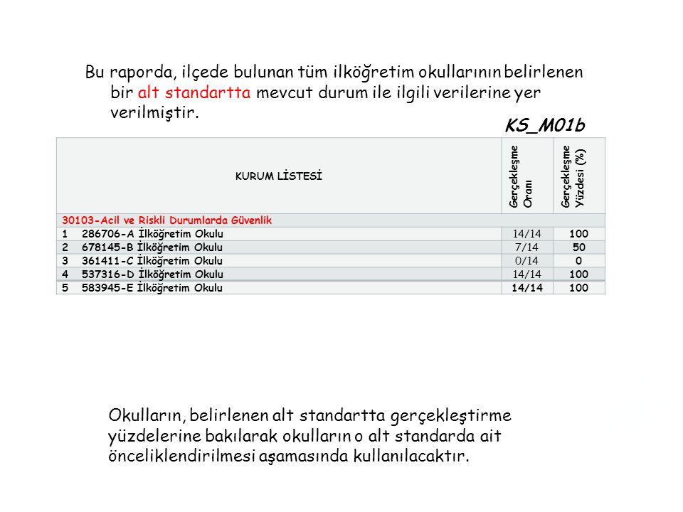 Bu raporda, ilçede bulunan tüm ilköğretim okullarının belirlenen bir alt standartta mevcut durum ile ilgili verilerine yer verilmiştir.