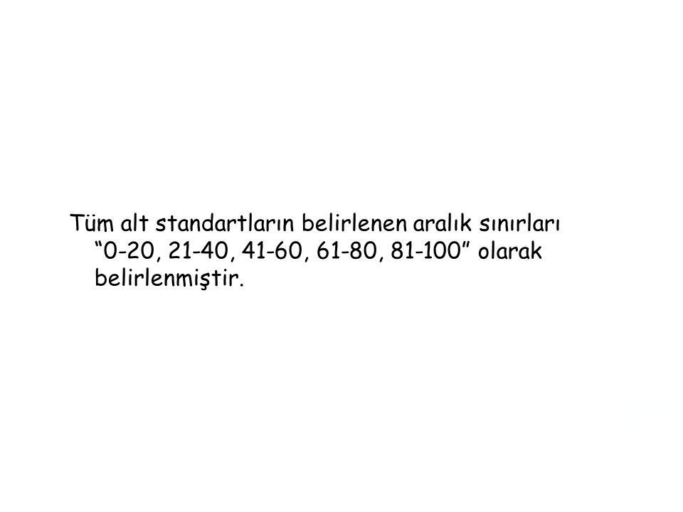 Tüm alt standartların belirlenen aralık sınırları 0-20, 21-40, 41-60, 61-80, 81-100 olarak belirlenmiştir.