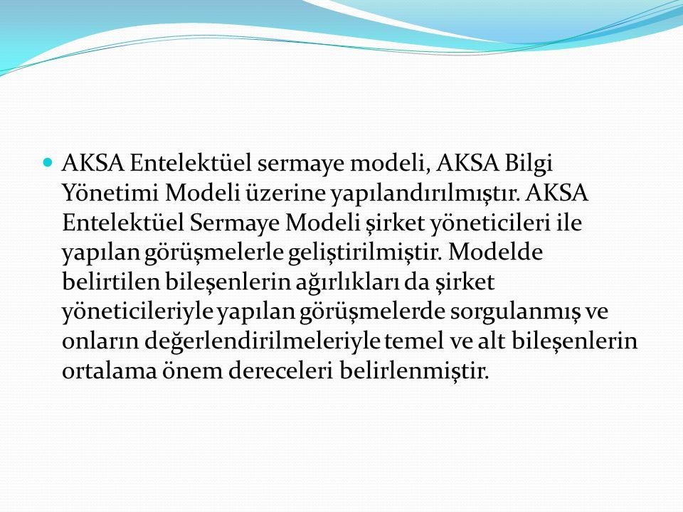 AKSA Entelektüel sermaye modeli, AKSA Bilgi Yönetimi Modeli üzerine yapılandırılmıştır.