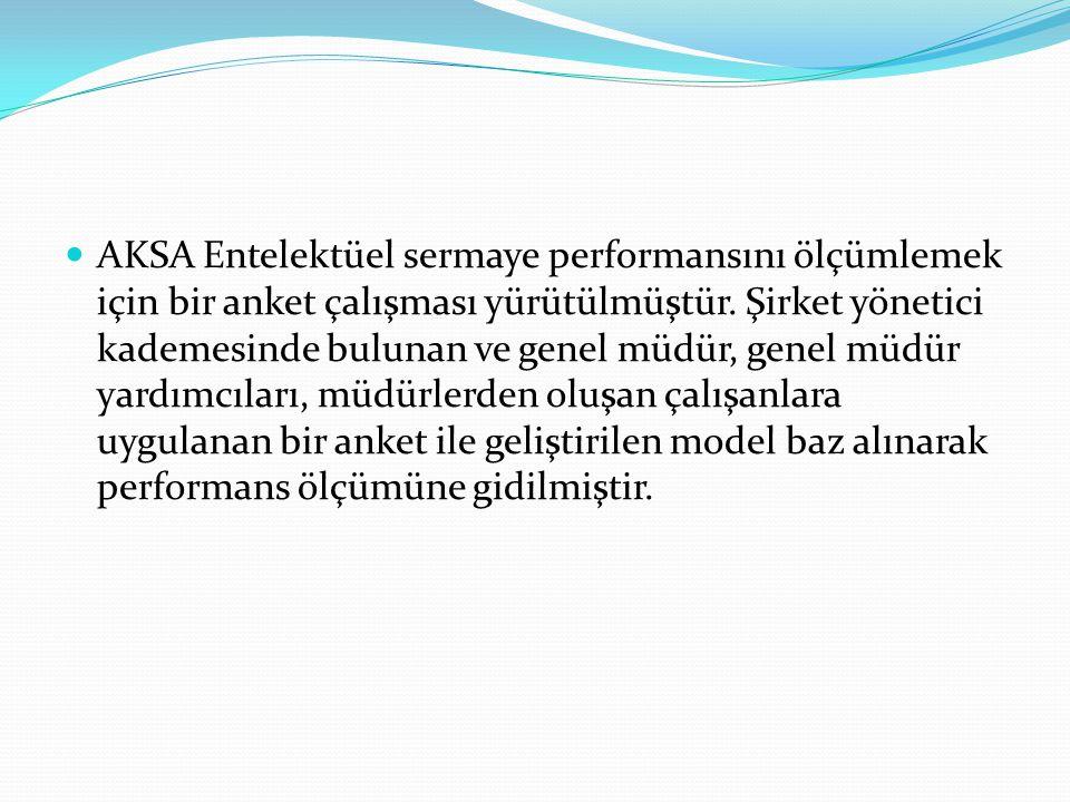 AKSA Entelektüel sermaye performansını ölçümlemek için bir anket çalışması yürütülmüştür.