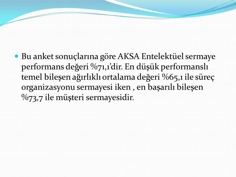 Bu anket sonuçlarına göre AKSA Entelektüel sermaye performans değeri %71,1'dir.