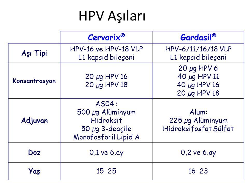 HPV Aşıları Cervarix® Gardasil® Aşı Tipi HPV-16 ve HPV-18 VLP