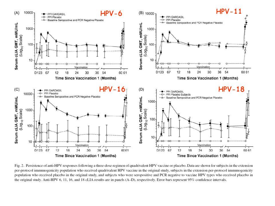 HPV-11 HPV-6 HPV-16 HPV-18