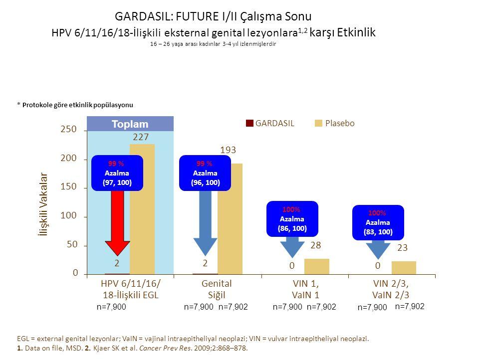 GARDASIL: FUTURE I/II Çalışma Sonu HPV 6/11/16/18-İlişkili eksternal genital lezyonlara1,2 karşı Etkinlik 16 – 26 yaşa arası kadınlar 3-4 yıl izlenmişlerdir