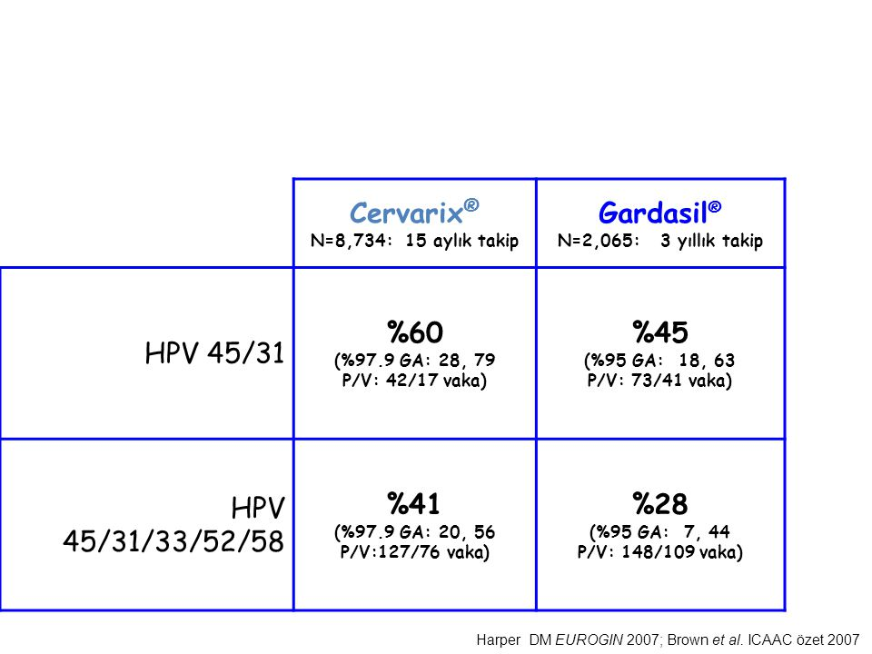 Çapraz Koruma Cervarix® Gardasil® HPV 45/31 %60 %45 HPV 45/31/33/52/58