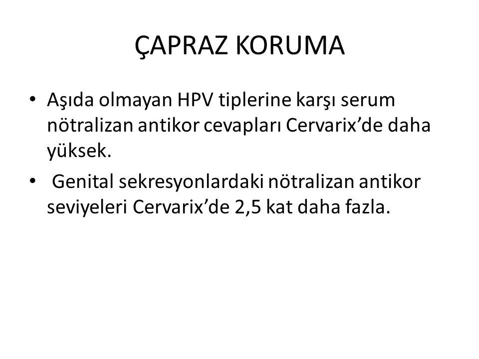 ÇAPRAZ KORUMA Aşıda olmayan HPV tiplerine karşı serum nötralizan antikor cevapları Cervarix'de daha yüksek.