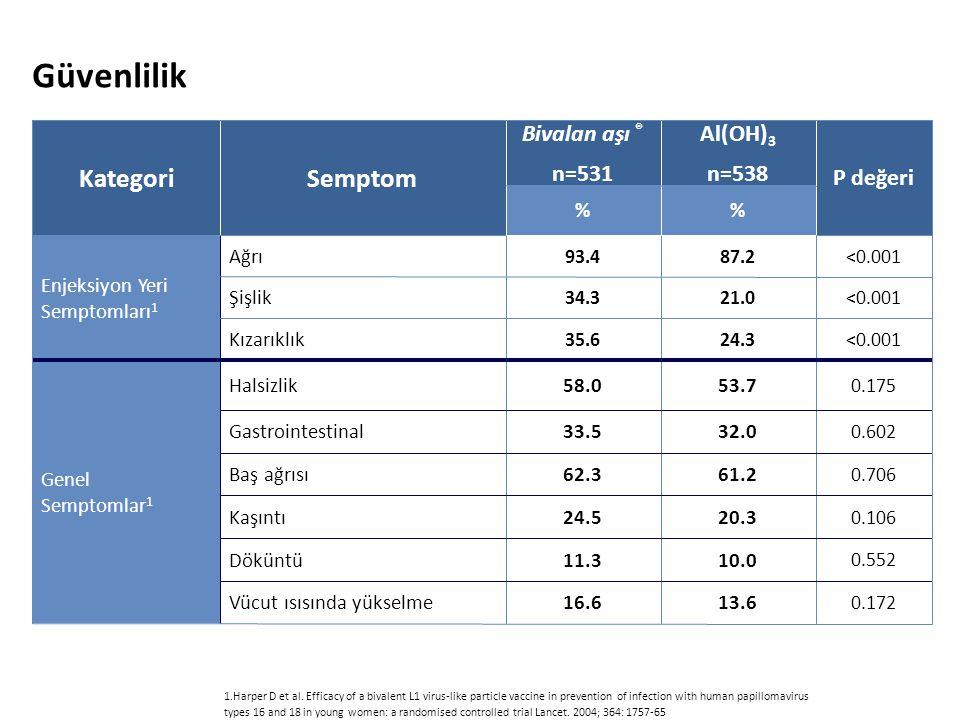 Güvenlilik Kategori Semptom Bivalan aşı ® n=531 Al(OH)3 n=538 P değeri
