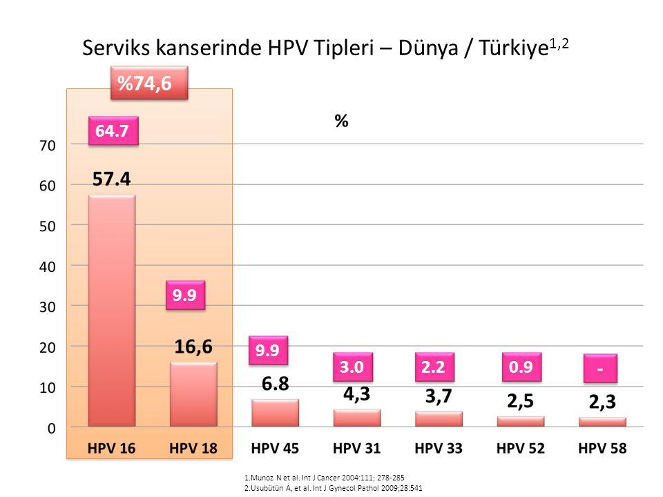 Serviks kanserinde HPV Tipleri – Dünya / Türkiye1,2