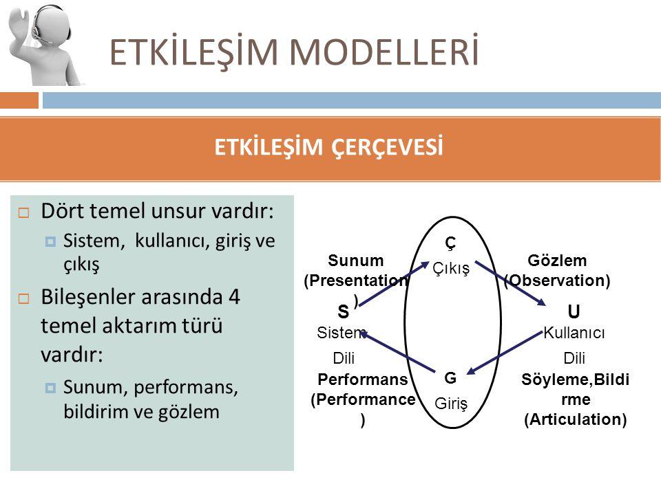 Söyleme,Bildirme (Articulation) Performans (Performance)