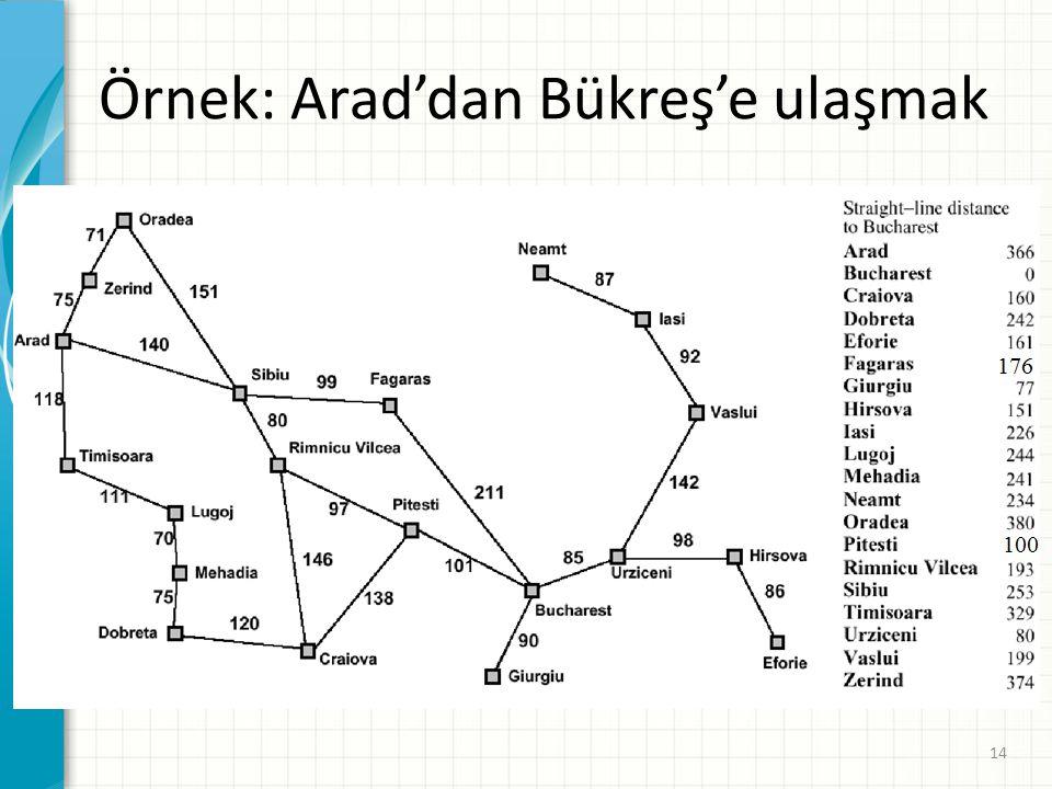 Örnek: Arad'dan Bükreş'e ulaşmak