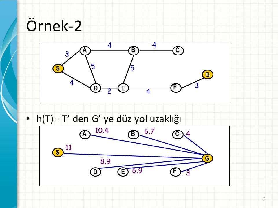 Örnek-2 h(T)= T' den G' ye düz yol uzaklığı D E G S A B C F 4 3 2 5 D