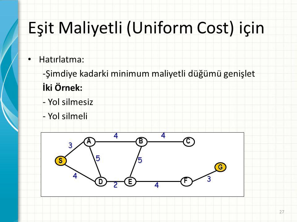 Eşit Maliyetli (Uniform Cost) için