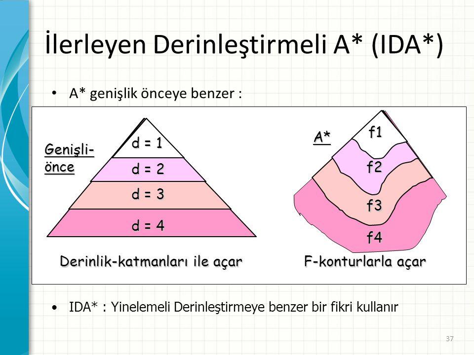 İlerleyen Derinleştirmeli A* (IDA*)