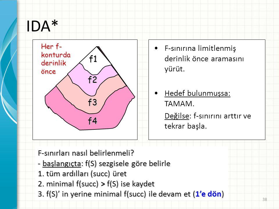IDA* F-sınırına limitlenmiş derinlik önce aramasını yürüt. f1