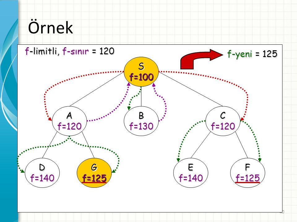 Örnek S f=100 A f=120 B f=130 C D f=140 G f=125 E F