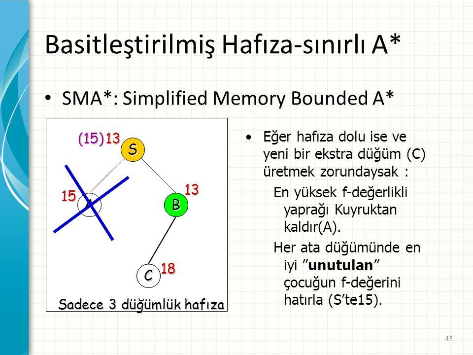Basitleştirilmiş Hafıza-sınırlı A*