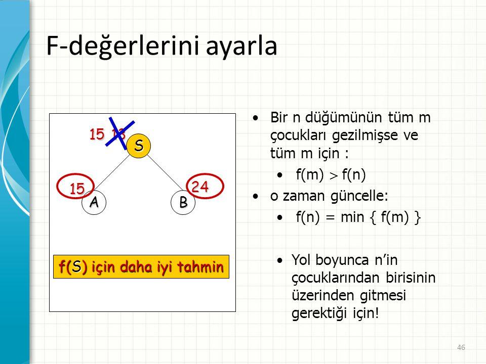 F-değerlerini ayarla Bir n düğümünün tüm m çocukları gezilmişse ve tüm m için : f(m)  f(n) o zaman güncelle: