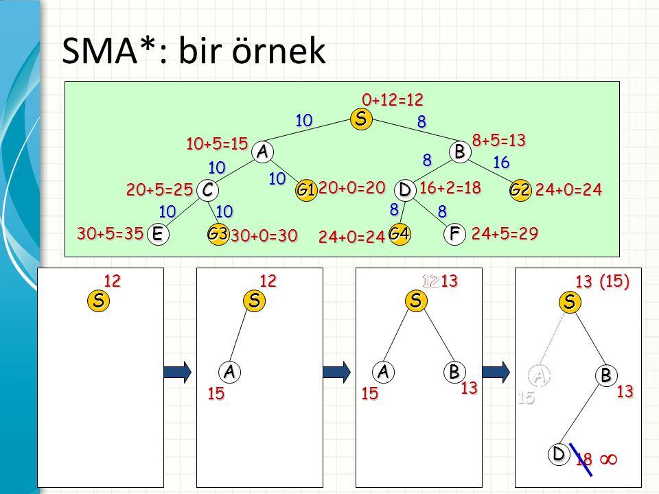 SMA*: bir örnek  S A B C D E F S S S A S B A A B A D G1 G2 G3 G4